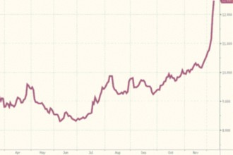 The Russian bond yield  is soaring due to perceived risk.