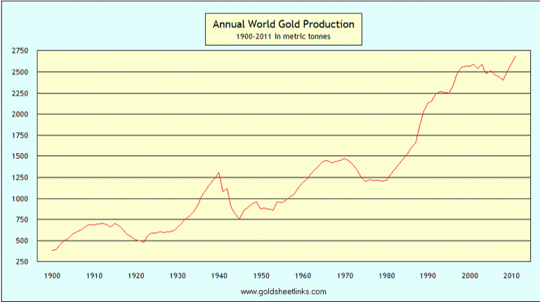 annual world gold production