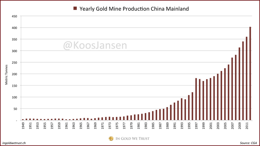 YEARLY GOLD mine production