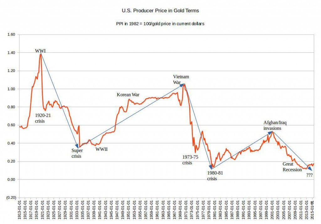 producer price in gold